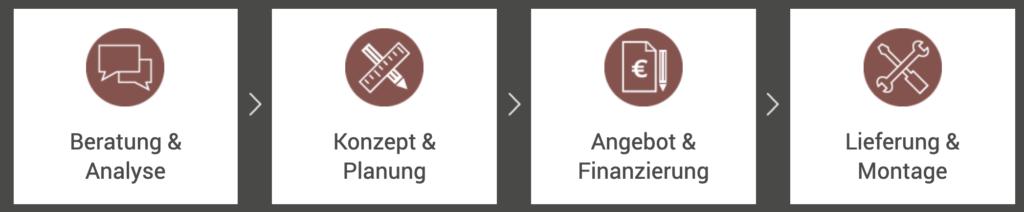 Leistungen der SRB Consulting GmbH